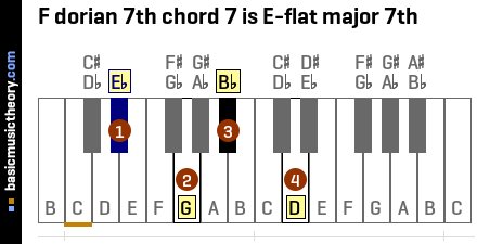 F dorian 7th chord 7 is E-flat major 7th