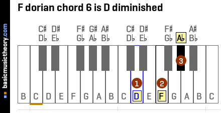 F dorian chord 6 is D diminished