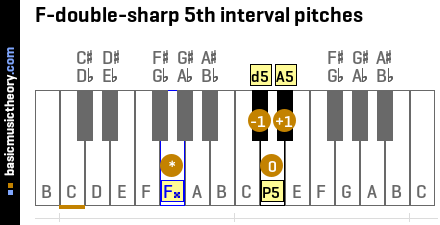 F-double-sharp 5th interval pitches