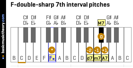 F-double-sharp 7th interval pitches