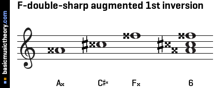 F-double-sharp augmented 1st inversion