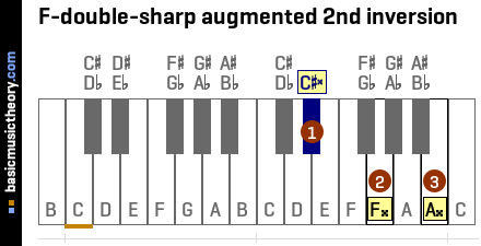 F-double-sharp augmented 2nd inversion