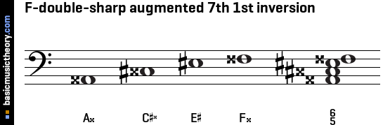 F-double-sharp augmented 7th 1st inversion