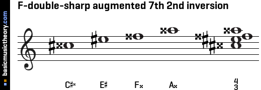 F-double-sharp augmented 7th 2nd inversion