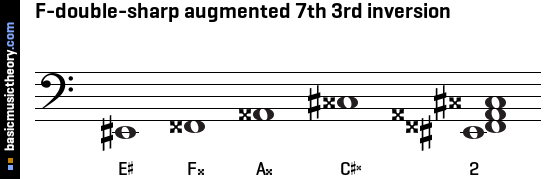 F-double-sharp augmented 7th 3rd inversion