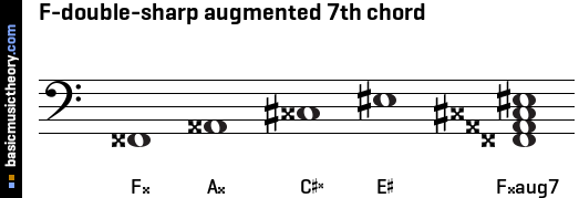 F-double-sharp augmented 7th chord