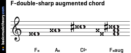 F-double-sharp augmented chord