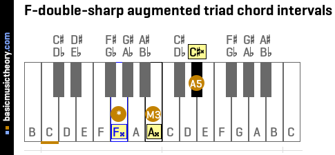 F-double-sharp augmented triad chord intervals