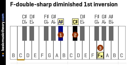 F-double-sharp diminished 1st inversion