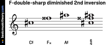 F-double-sharp diminished 2nd inversion