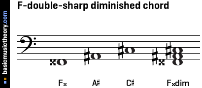 F-double-sharp diminished chord