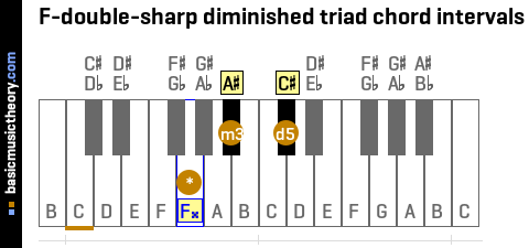 F-double-sharp diminished triad chord intervals