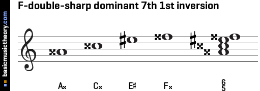 F-double-sharp dominant 7th 1st inversion