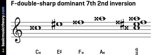 F-double-sharp dominant 7th 2nd inversion