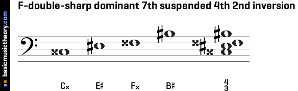 F-double-sharp dominant 7th suspended 4th 2nd inversion