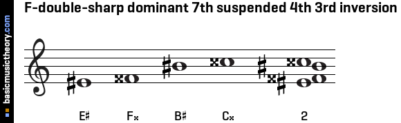 F-double-sharp dominant 7th suspended 4th 3rd inversion