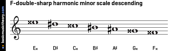 F-double-sharp harmonic minor scale descending