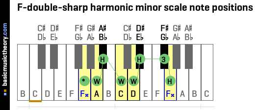 F-double-sharp harmonic minor scale note positions