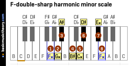 F-double-sharp harmonic minor scale