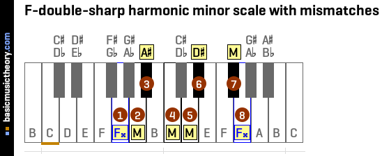 F-double-sharp harmonic minor scale with mismatches