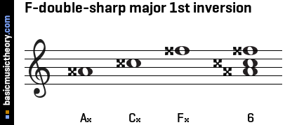 F-double-sharp major 1st inversion