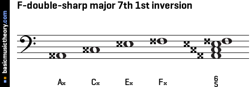F-double-sharp major 7th 1st inversion