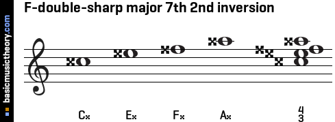 F-double-sharp major 7th 2nd inversion