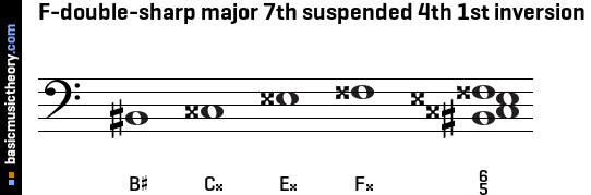 F-double-sharp major 7th suspended 4th 1st inversion