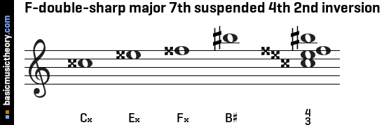 F-double-sharp major 7th suspended 4th 2nd inversion
