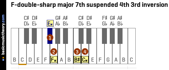 F-double-sharp major 7th suspended 4th 3rd inversion