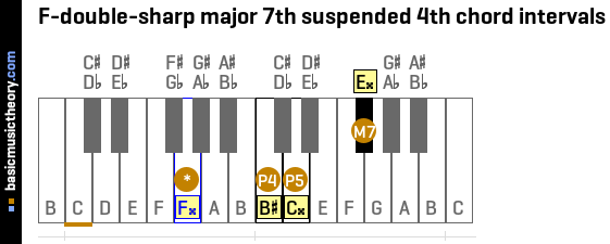 F-double-sharp major 7th suspended 4th chord intervals