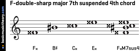 F-double-sharp major 7th suspended 4th chord