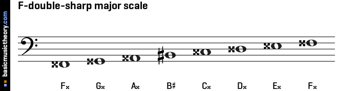 F-double-sharp major scale