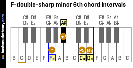 F-double-sharp minor 6th chord intervals