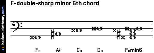 F-double-sharp minor 6th chord