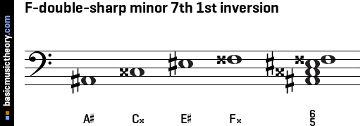 F-double-sharp minor 7th 1st inversion