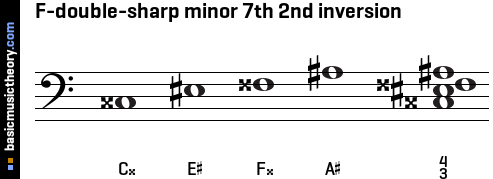 F-double-sharp minor 7th 2nd inversion