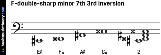 F-double-sharp minor 7th 3rd inversion