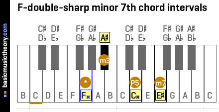 F-double-sharp minor 7th chord intervals