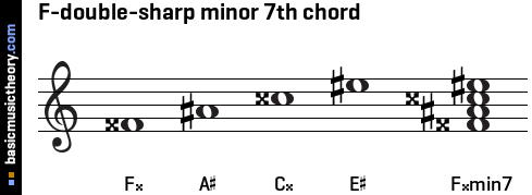 F-double-sharp minor 7th chord