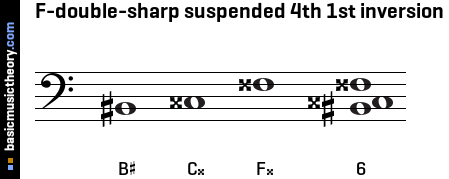 F-double-sharp suspended 4th 1st inversion