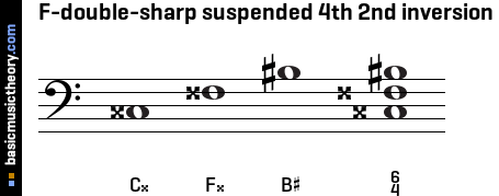 F-double-sharp suspended 4th 2nd inversion