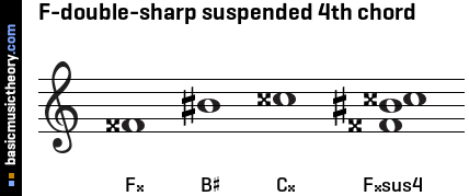 F-double-sharp suspended 4th chord