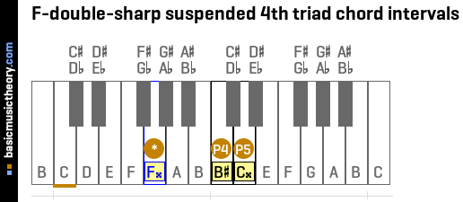 F-double-sharp suspended 4th triad chord intervals