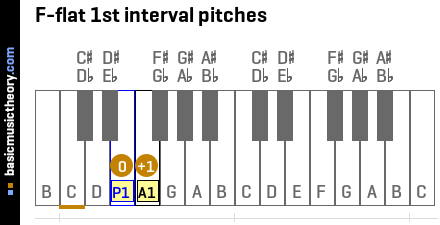 F-flat 1st interval pitches