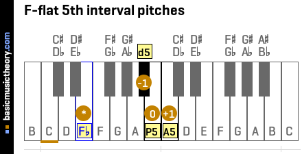 F-flat 5th interval pitches