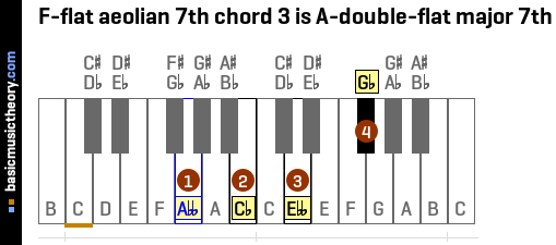 F-flat aeolian 7th chord 3 is A-double-flat major 7th