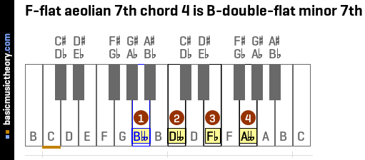F-flat aeolian 7th chord 4 is B-double-flat minor 7th