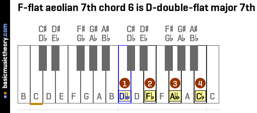 F-flat aeolian 7th chord 6 is D-double-flat major 7th