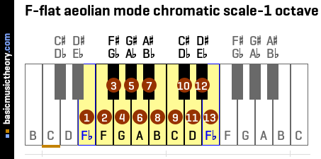 F-flat aeolian mode chromatic scale-1 octave